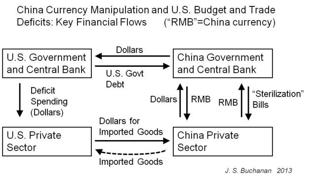 China Currency Manipulation