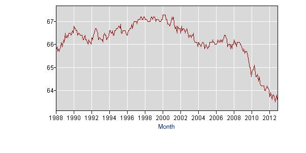 U.S. Labor Force Participation Rate .     Source: Bureau of Labor Statistics