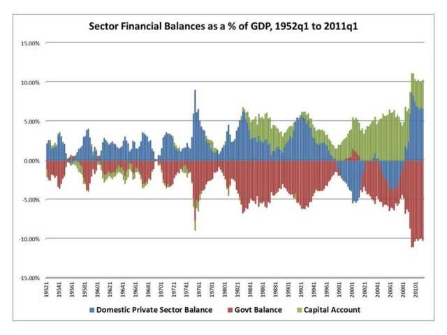 Sectoral Balances 1952-2011