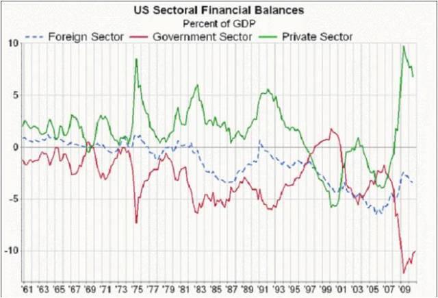 Sectoral Balances 1962-2010