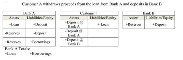Transfer Bank Deposit