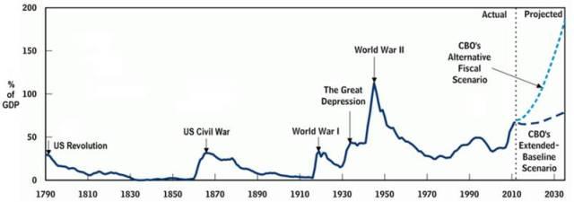 US Public Debt_GDP