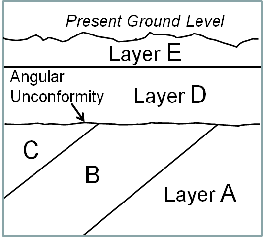 Some simple evidences for an old earth letters to creationists angular unconformity png publicscrutiny Gallery