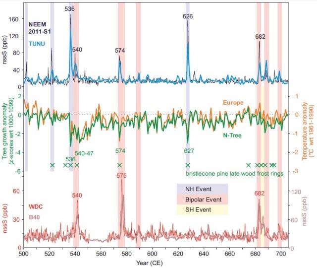 Ice Core 500-700 Sulphates
