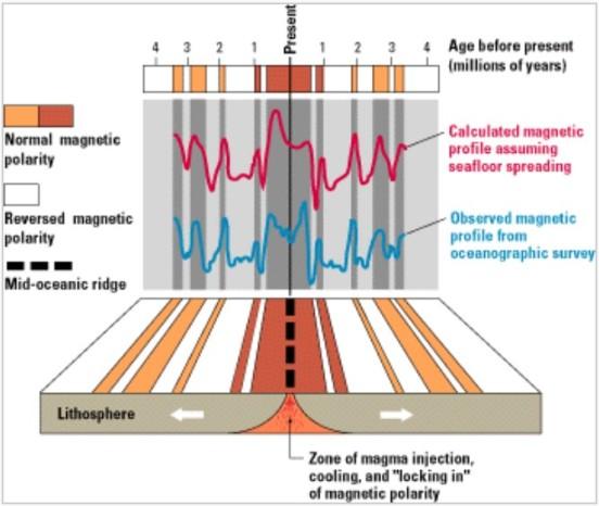 """Seafloor Magnetic Reversals. Source: Wikipedia article """"Vine–Matthews–Morley hypothesis""""    https://en.wikipedia.org/wiki/Vine%E2%80%93Matthews%E2%80%93Morley_hypothesis"""