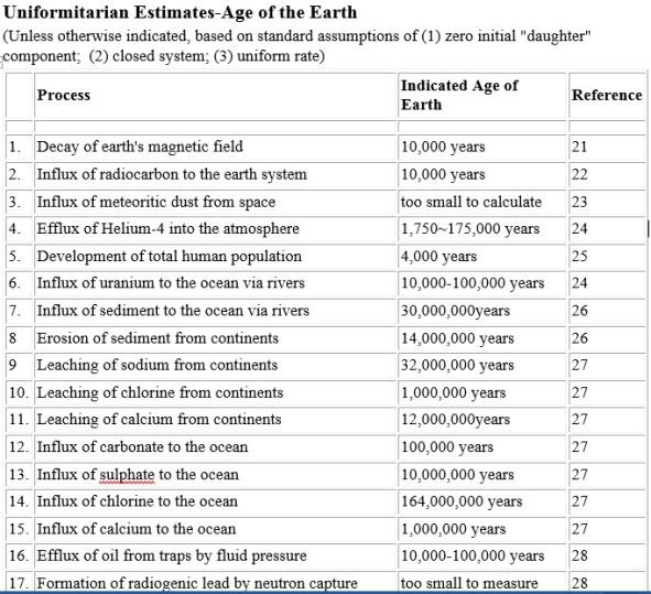 Uniformitarian Est Age Earth Table Part 1