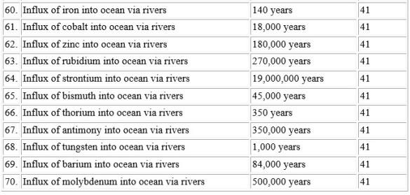 Uniformitarian Est Age Earth Table Part 2