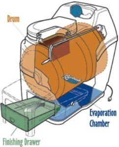 Components of Sun-Mar composting toilet. Source: http://sun-mar.com/tech_our.html