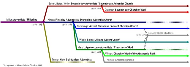 The development of branches of Adventism in the 19th century  http://en.wikipedia.org/wiki/Adventism