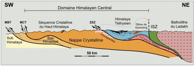Simplified cross-section of the north-western Himalaya showing the main tectonic units and structural elements by Dèzes (1999). Labeling is in French. 50 km=36 mi. https://en.wikipedia.org/wiki/Geology_of_the_Himalaya