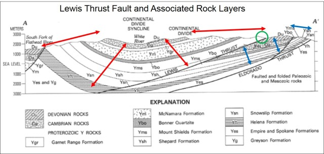 "Section of the Lewis and Eldorado Thrust Faults. Green circle marks surface exposure of Lewis fault. Red and blue arrows mark surface exposures and subsurface orientation of a consistent set of rock layers on both sides of the Lewis fault. From ""The Lewis Thrust Fault and Related Structures in the Disturbed Belt, Northwestern Montana"", by Melville R. Mudge and Robert L. Earhart (1980). http://pubs.usgs.gov/pp/1174/report.pdf .     Arrows and circle added."