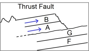 Thrust Fault Layers
