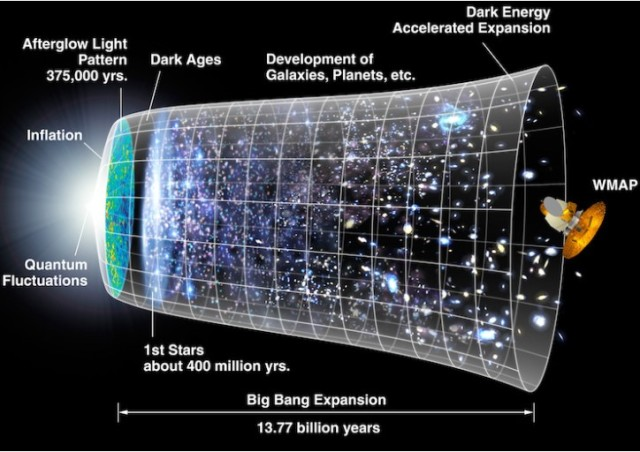 Cosmic history. Credit: NASA/WMAP science team