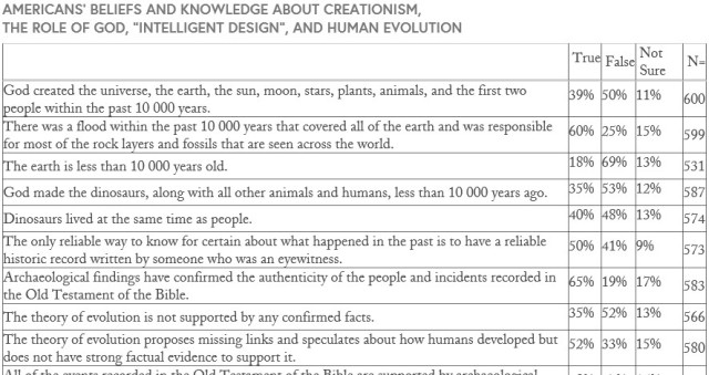 Harris Poll excerpt. Source: https://ncse.com/library-resource/americans-scientific-knowledge-beliefs-human-evolution-year