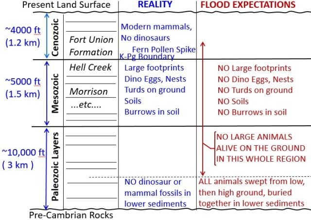 Reality vs Flood 2