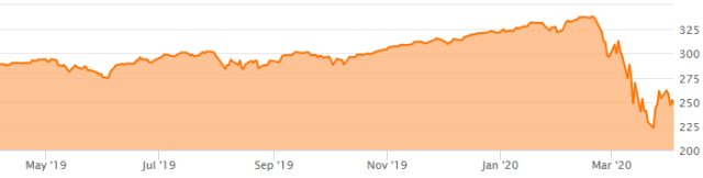 SandP500 1-Year chart
